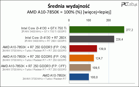MSI AMD Radeon R7 250X dual graphics ? | AnandTech Forums