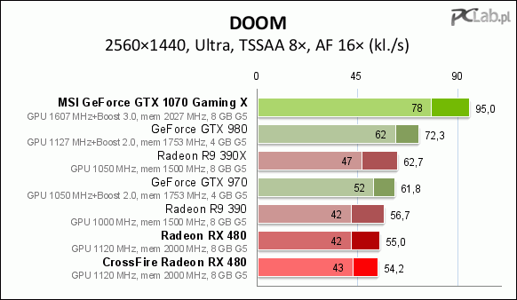 Geforce GTX 1070 vs 2x Radeon RX 480 CrossFire (PCLab
