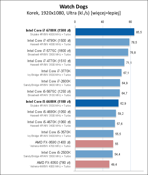 Is the Xeon 1231 v3 good for gaming? : buildapc