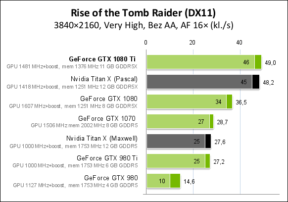 Rise of the Tomb Raider (DX11)